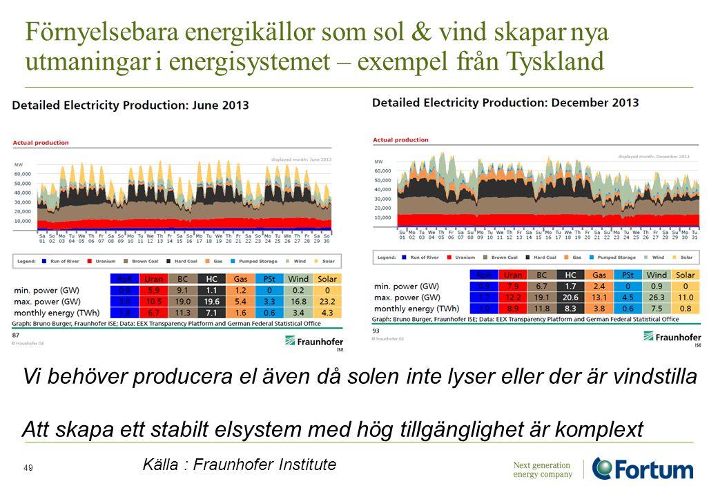 Förnyelsebara energikällor som sol & vind skapar nya utmaningar i energisystemet – exempel från Tyskland