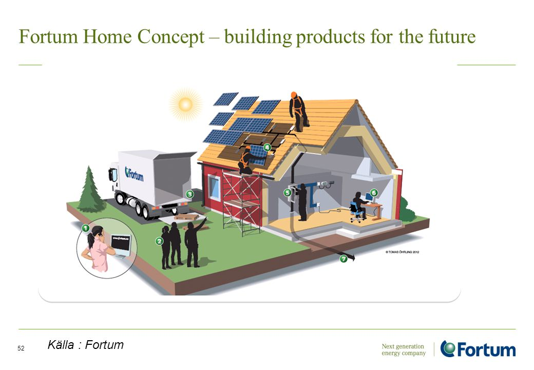 Fortum Home Concept – building products for the future