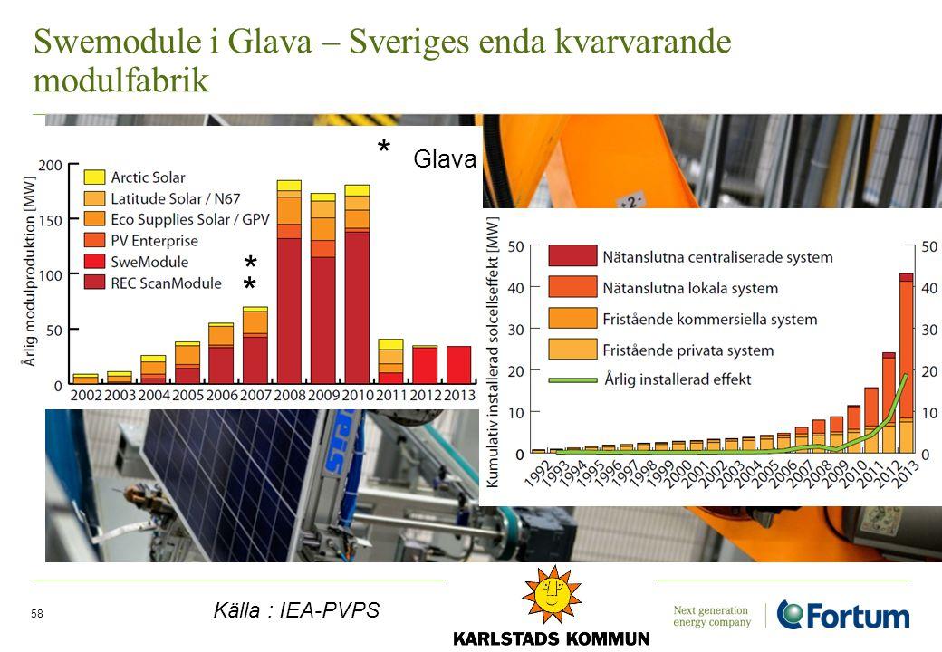 Swemodule i Glava – Sveriges enda kvarvarande modulfabrik