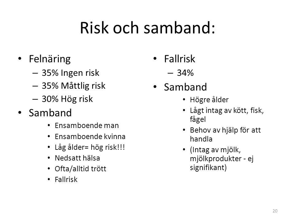 Risk och samband: Felnäring Samband Fallrisk Samband 35% Ingen risk