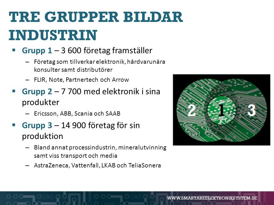 TRE GRUPPER BILDAR INDUSTRIN