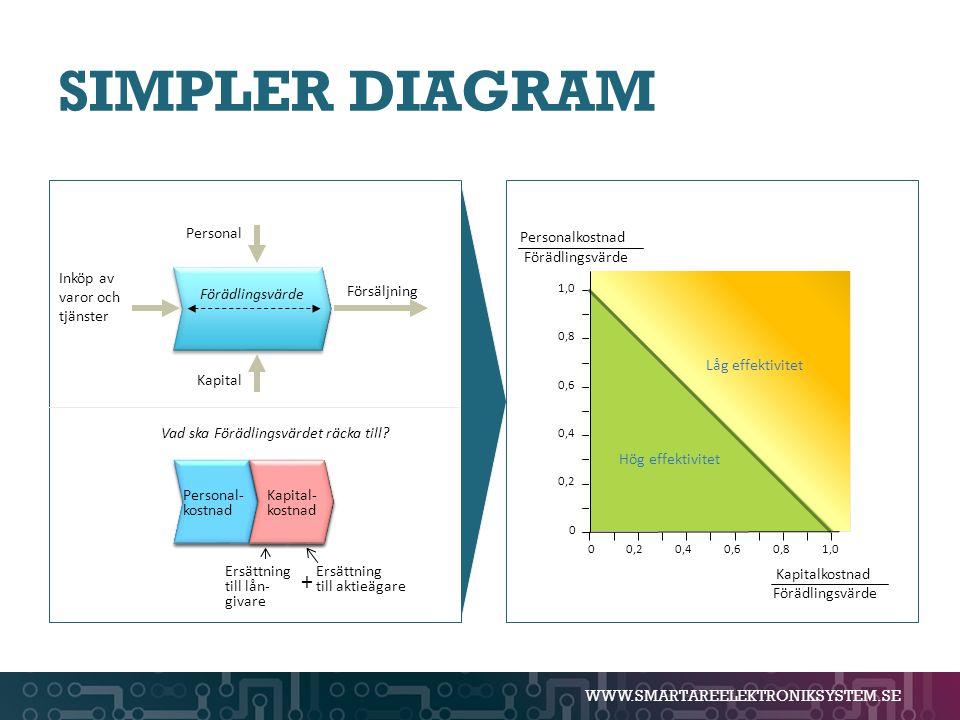 SIMPLER DIAGRAM + Inköp av varor och tjänster Försäljning Personal