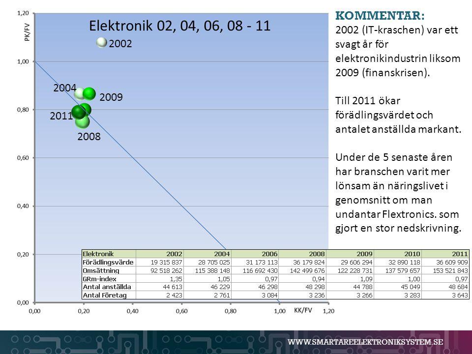 KOMMENTAR: 2002 (IT-kraschen) var ett svagt år för elektronikindustrin liksom 2009 (finanskrisen).