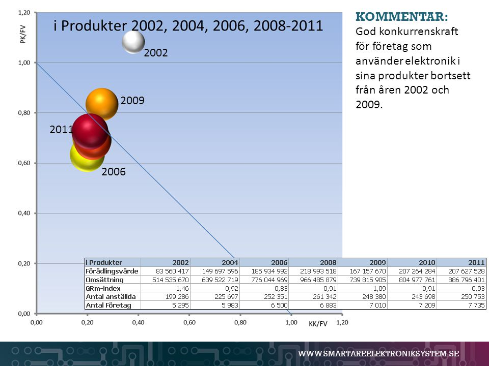 KOMMENTAR: God konkurrenskraft för företag som använder elektronik i sina produkter bortsett från åren 2002 och 2009.