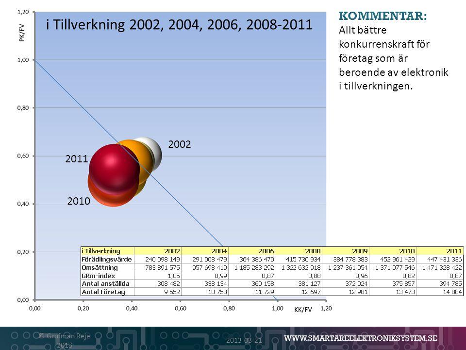KOMMENTAR: Allt bättre konkurrenskraft för företag som är beroende av elektronik i tillverkningen. 2002.