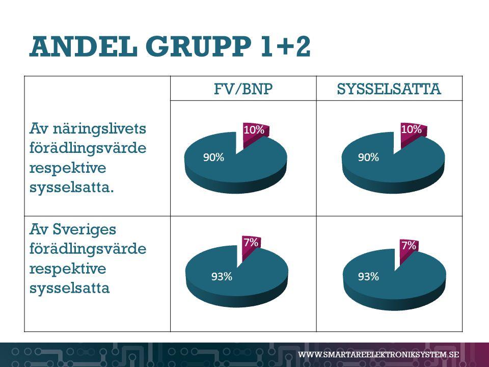 ANDEL GRUPP 1+2 Av näringslivets förädlingsvärde respektive sysselsatta. FV/BNP. SYSSELSATTA. Av Sveriges förädlingsvärde respektive sysselsatta.