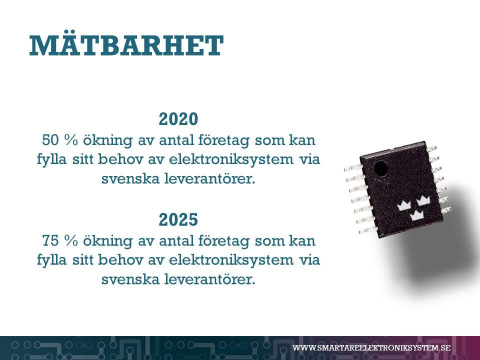 MÄTBARHET 2020. 50 % ökning av antal företag som kan fylla sitt behov av elektroniksystem via svenska leverantörer.