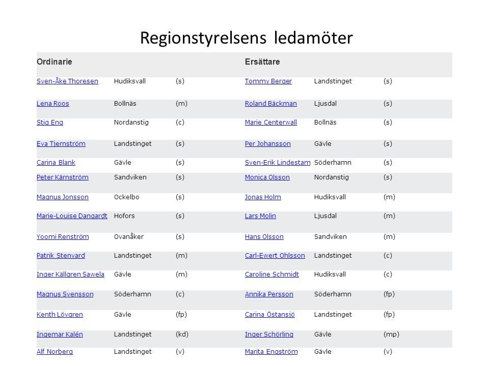 Regionstyrelsens ledamöter