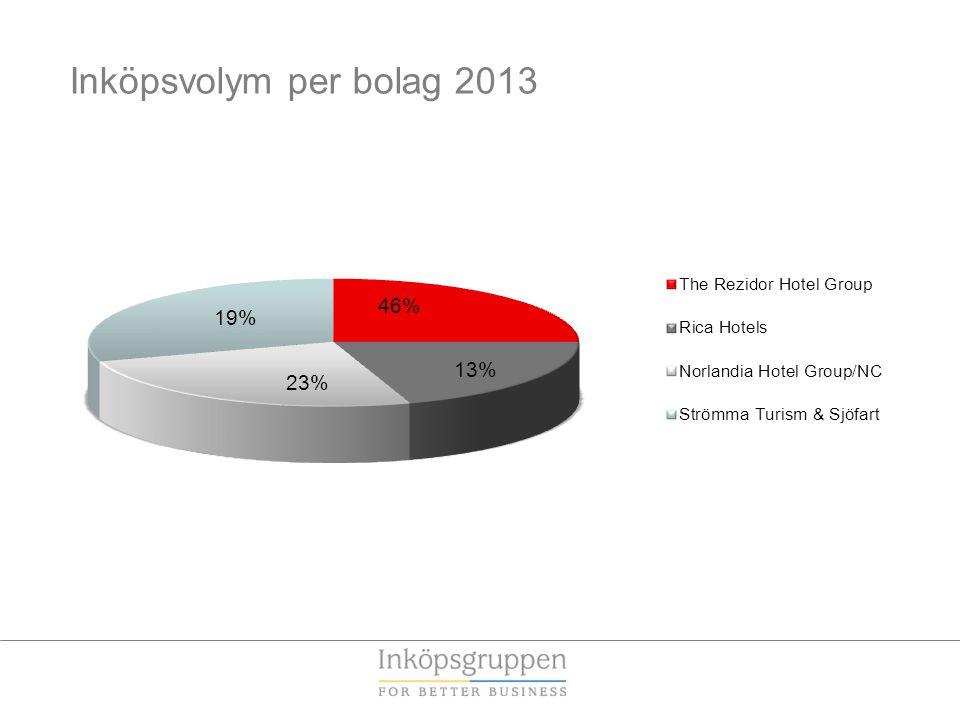 Inköpsvolym per bolag 2013