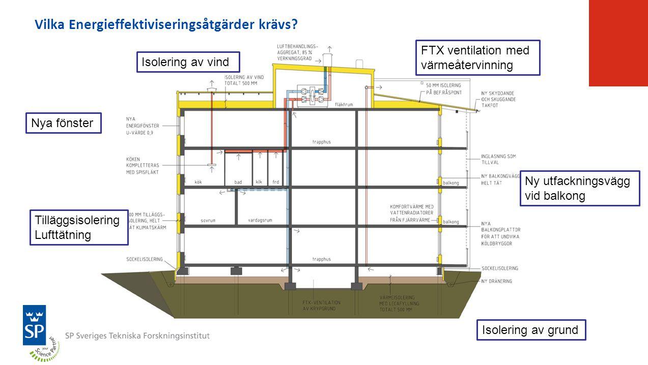 Vilka Energieffektiviseringsåtgärder krävs