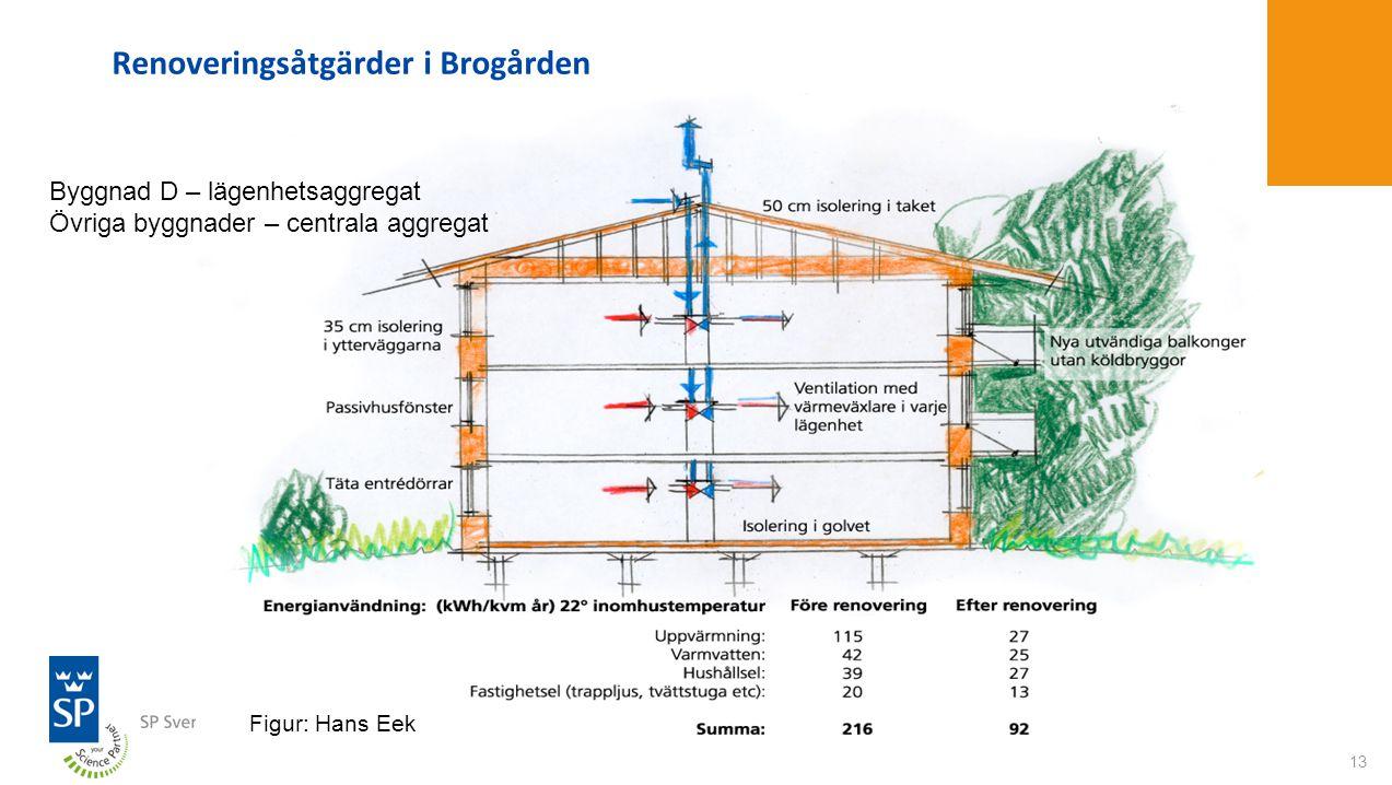 Renoveringsåtgärder i Brogården