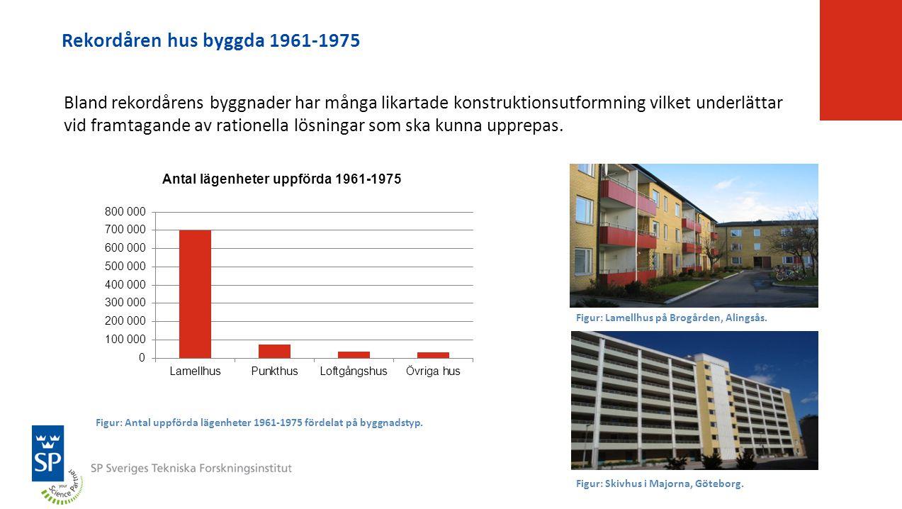 Rekordåren hus byggda 1961-1975