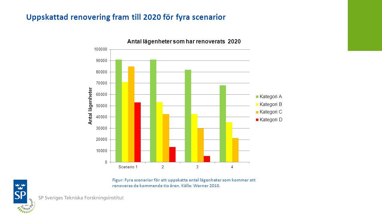 Uppskattad renovering fram till 2020 för fyra scenarior
