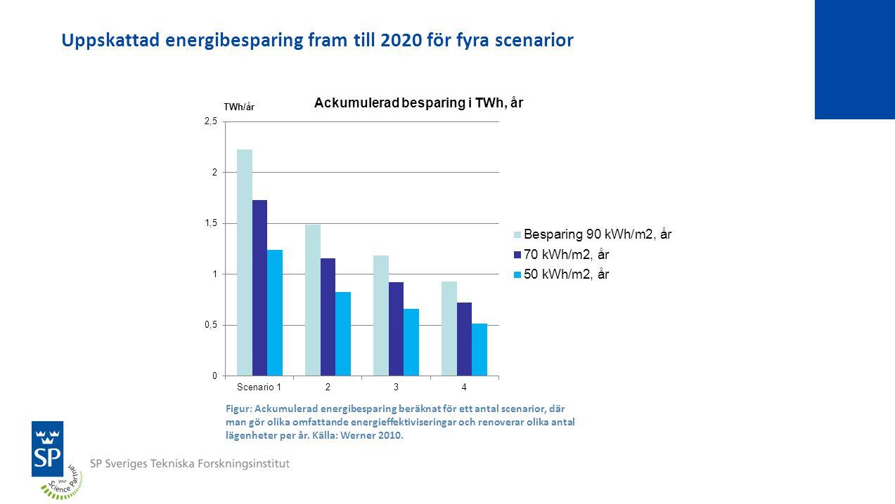 Uppskattad energibesparing fram till 2020 för fyra scenarior