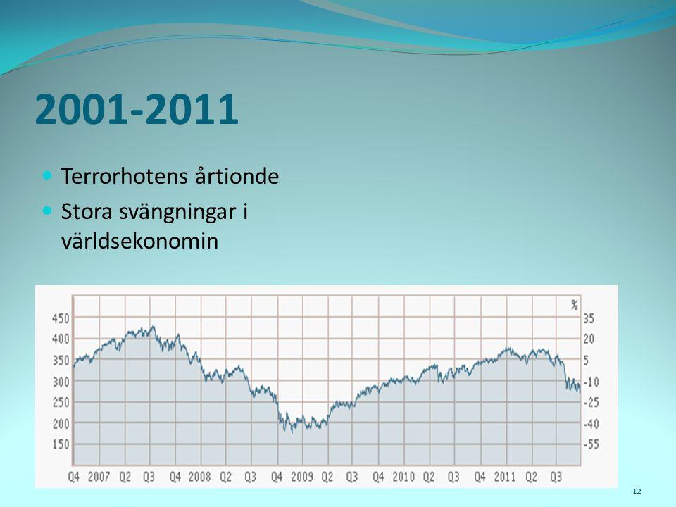 2001-2011 Terrorhotens årtionde Stora svängningar i världsekonomin