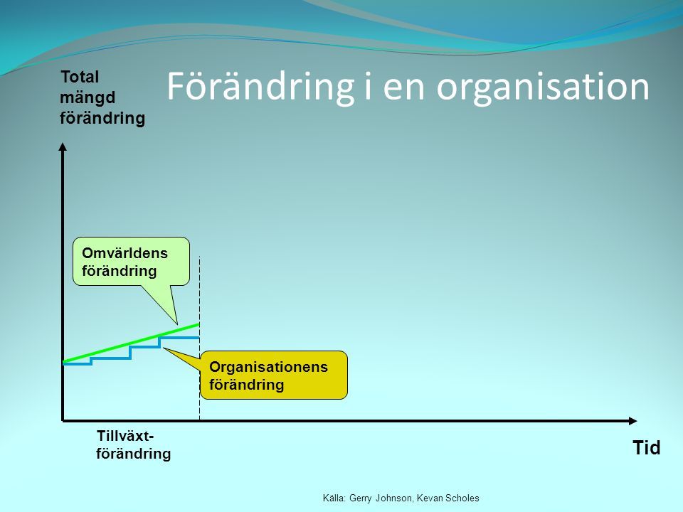 Förändring i en organisation