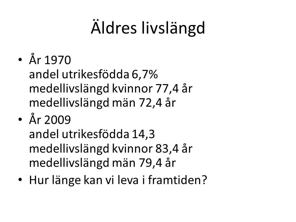 Äldres livslängd År 1970 andel utrikesfödda 6,7% medellivslängd kvinnor 77,4 år medellivslängd män 72,4 år.