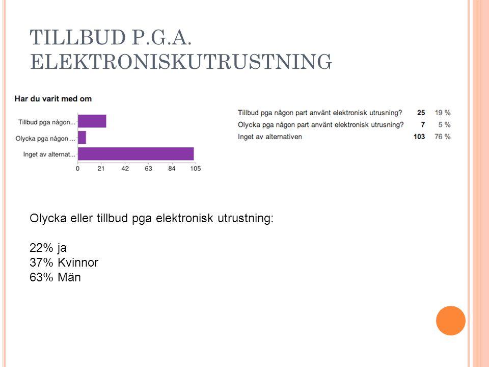 TILLBUD P.G.A. ELEKTRONISKUTRUSTNING