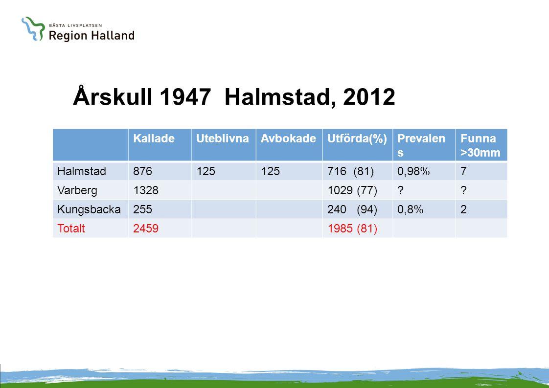 Årskull 1947 Halmstad, 2012 Kallade Uteblivna Avbokade Utförda(%)