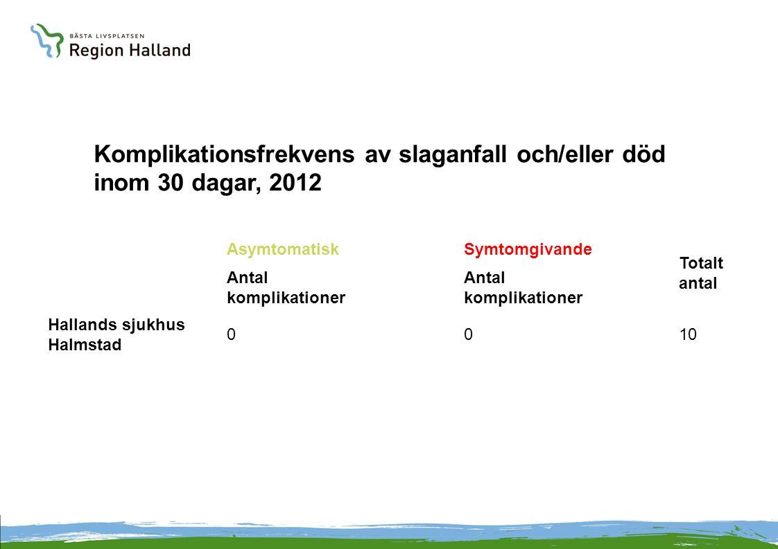 Komplikationsfrekvens av slaganfall och/eller död inom 30 dagar, 2012