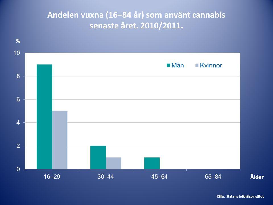 Andelen vuxna (16–84 år) som använt cannabis senaste året. 2010/2011.