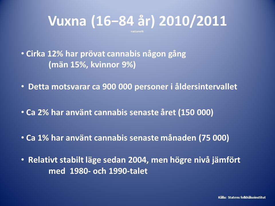 Vuxna (16−84 år) 2010/2011 nationellt. Cirka 12% har prövat cannabis någon gång (män 15%, kvinnor 9%)