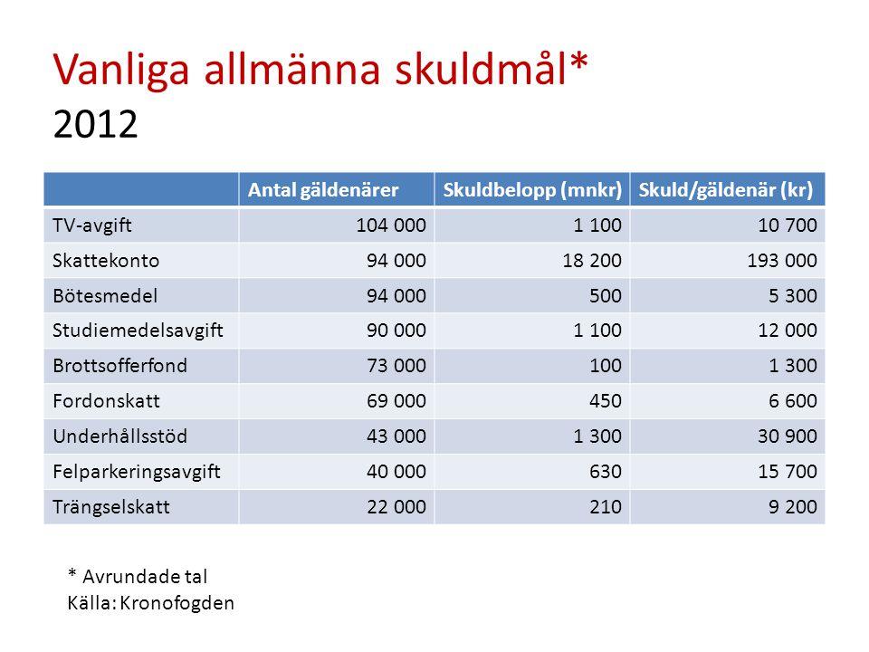 Vanliga allmänna skuldmål* 2012