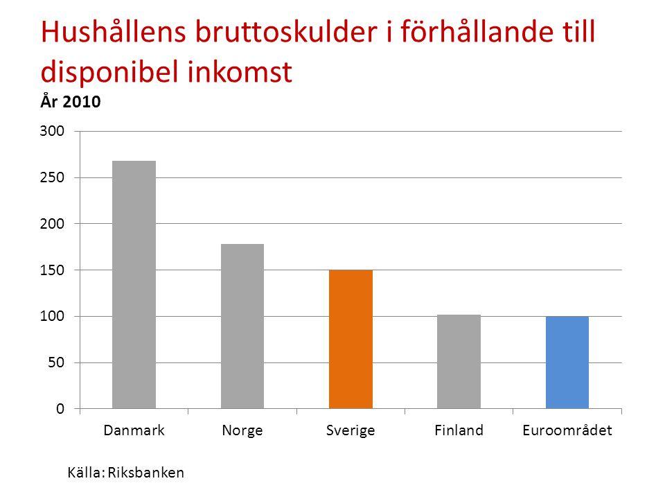 Hushållens bruttoskulder i förhållande till disponibel inkomst År 2010