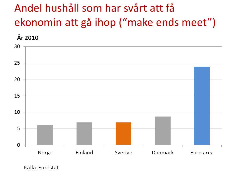 Andel hushåll som har svårt att få ekonomin att gå ihop ( make ends meet ) År 2010
