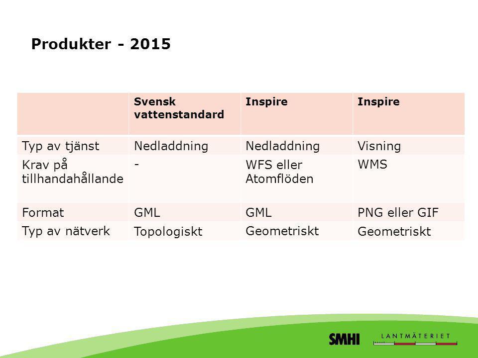 Produkter - 2015 Typ av tjänst Nedladdning Visning