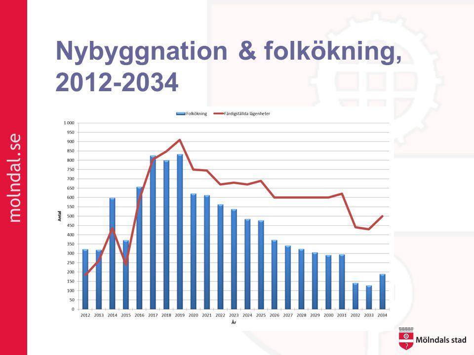 Nybyggnation & folkökning, 2012-2034