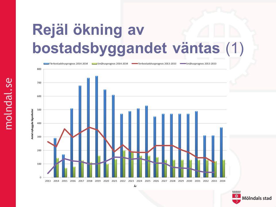 Rejäl ökning av bostadsbyggandet väntas (1)
