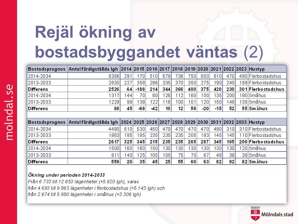 Rejäl ökning av bostadsbyggandet väntas (2)