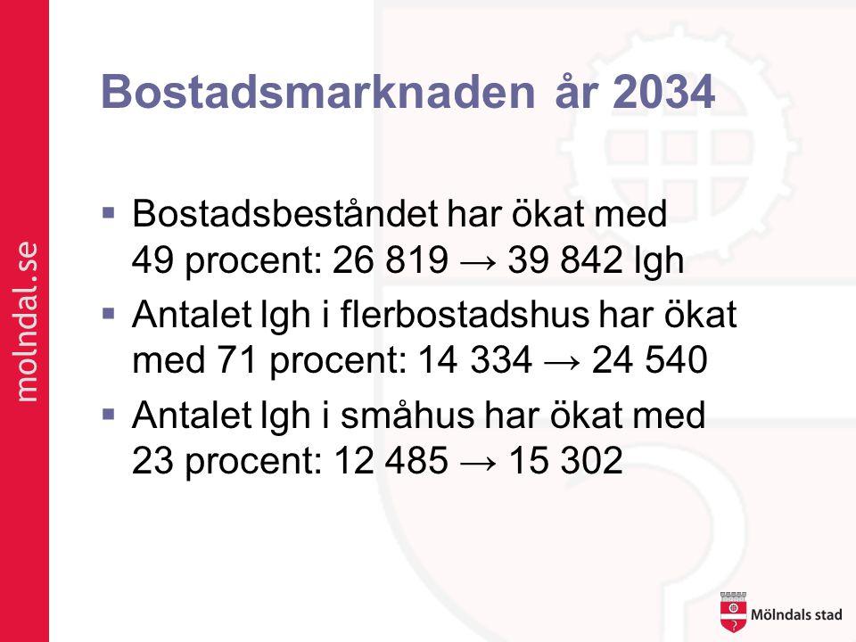 Bostadsmarknaden år 2034 Bostadsbeståndet har ökat med 49 procent: 26 819 → 39 842 lgh.