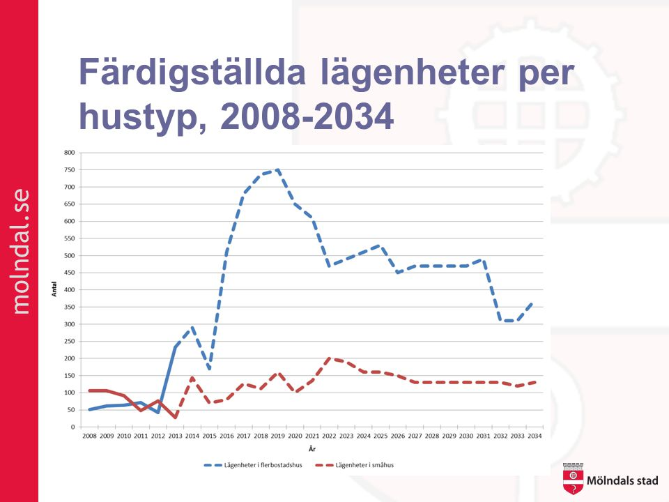 Färdigställda lägenheter per hustyp, 2008-2034