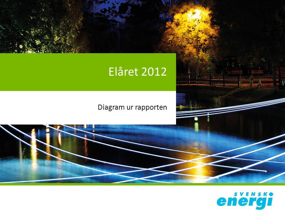 Elåret 2012 Diagram ur rapporten