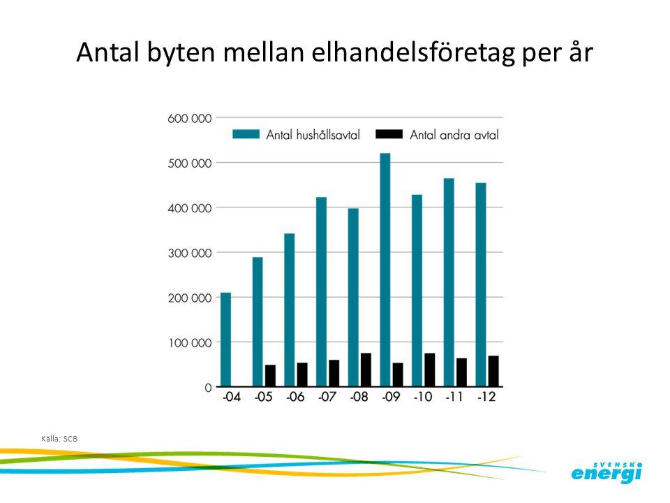 Antal byten mellan elhandelsföretag per år