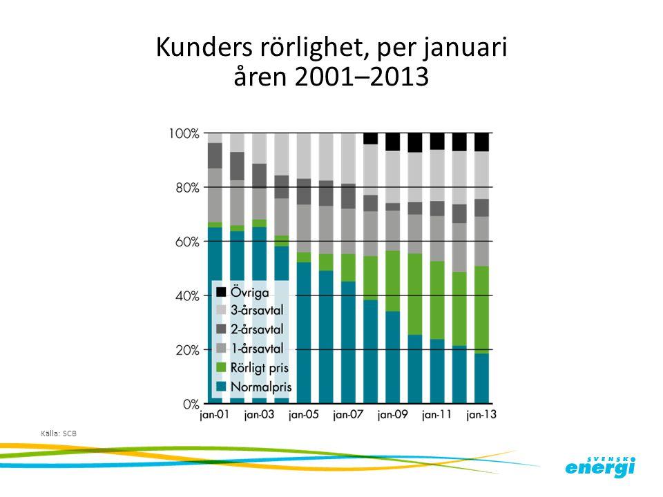 Kunders rörlighet, per januari åren 2001–2013