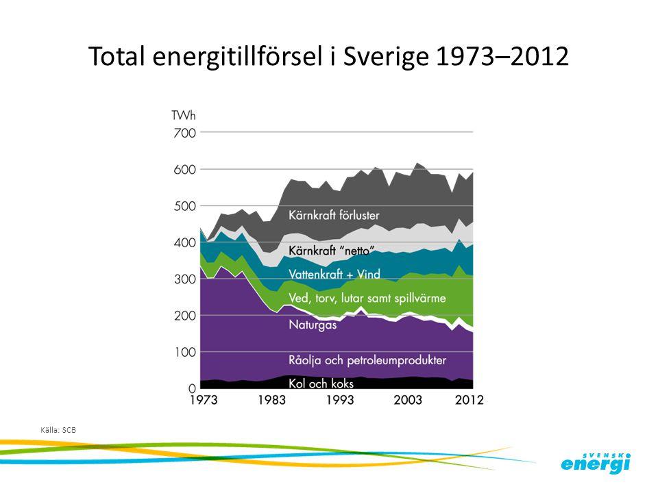 Total energitillförsel i Sverige 1973–2012