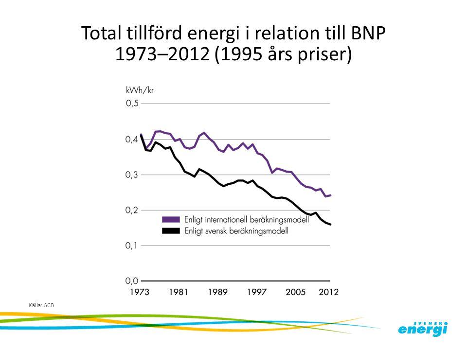 Total tillförd energi i relation till BNP 1973–2012 (1995 års priser)