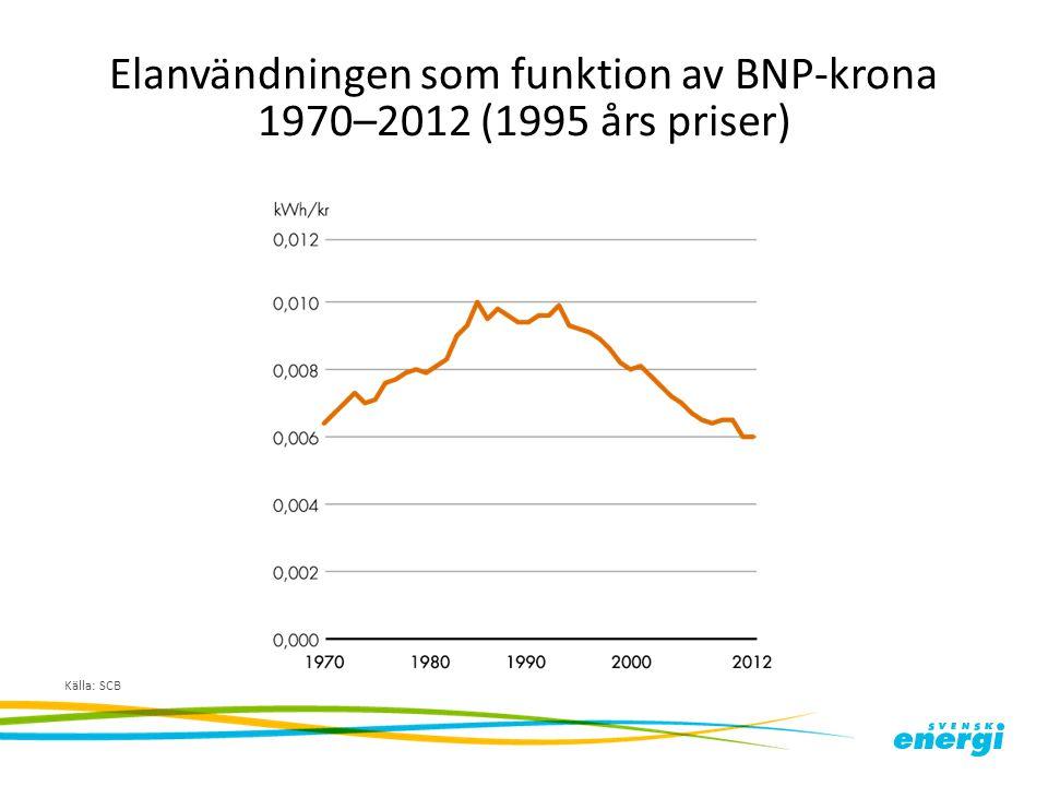 Elanvändningen som funktion av BNP-krona 1970–2012 (1995 års priser)