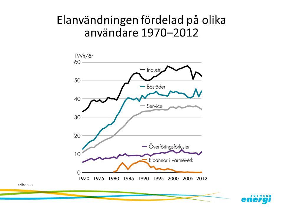 Elanvändningen fördelad på olika användare 1970–2012