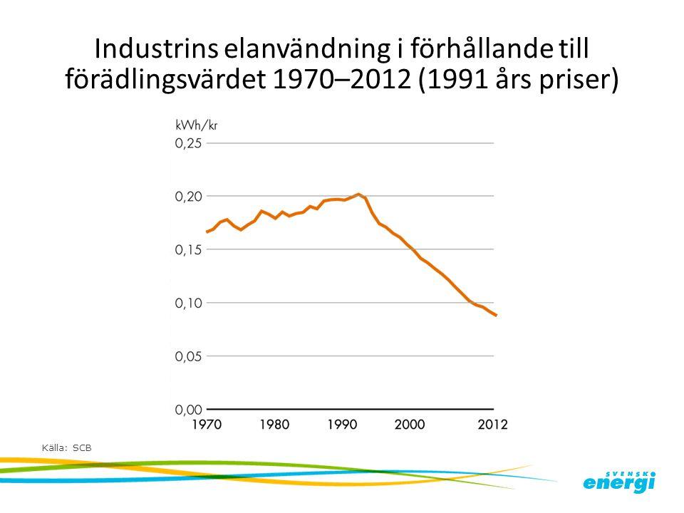Industrins elanvändning i förhållande till förädlingsvärdet 1970–2012 (1991 års priser)