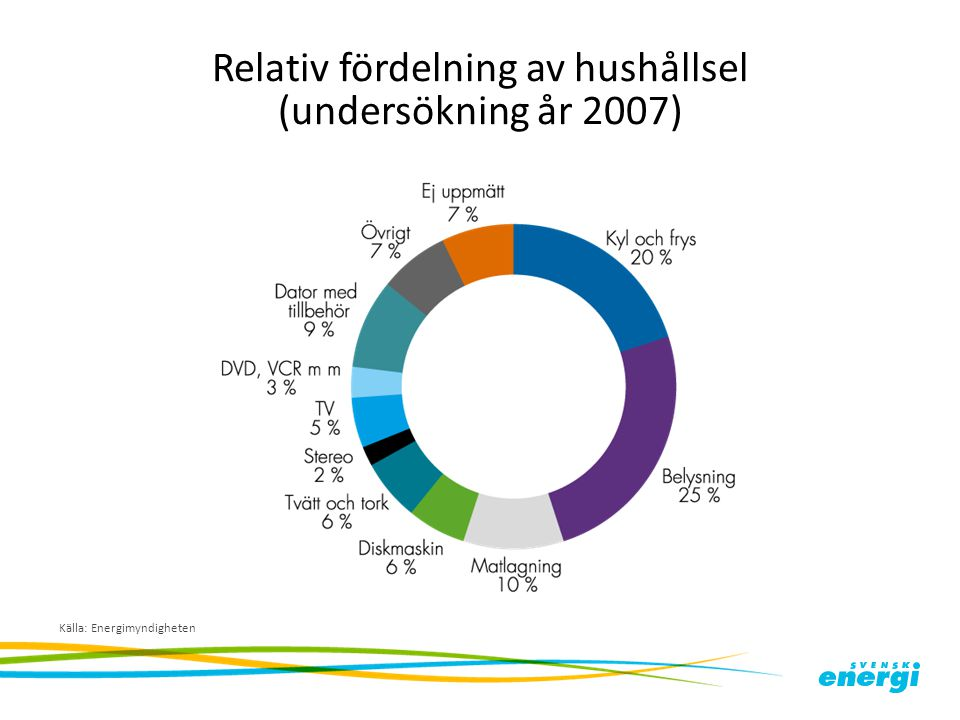 Relativ fördelning av hushållsel (undersökning år 2007)