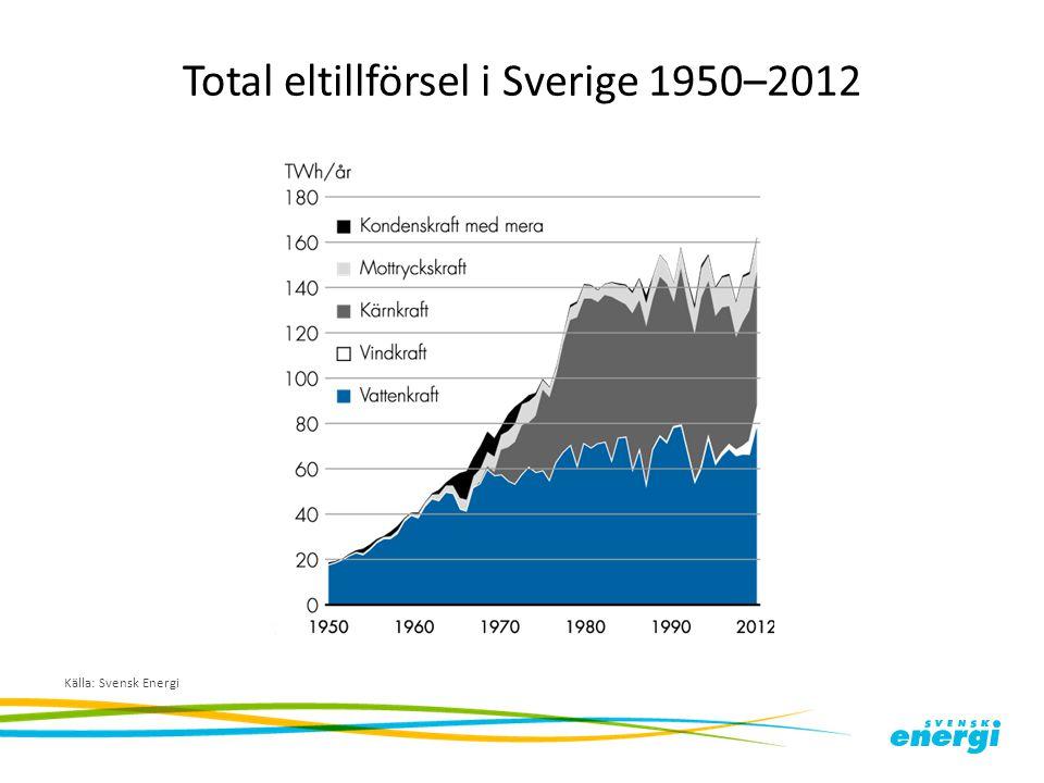 Total eltillförsel i Sverige 1950–2012