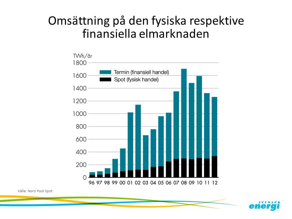 Omsättning på den fysiska respektive finansiella elmarknaden