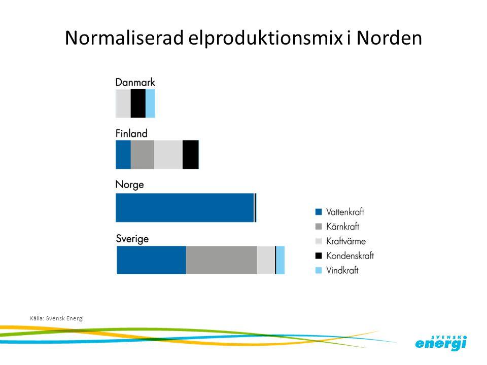 Normaliserad elproduktionsmix i Norden