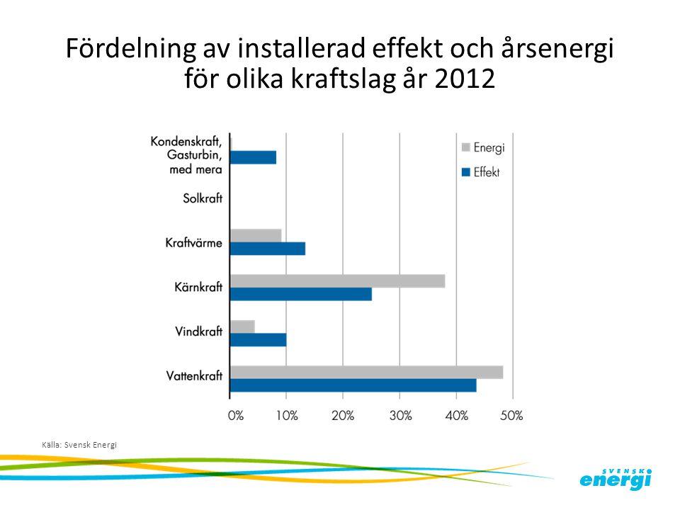 Fördelning av installerad effekt och årsenergi för olika kraftslag år 2012