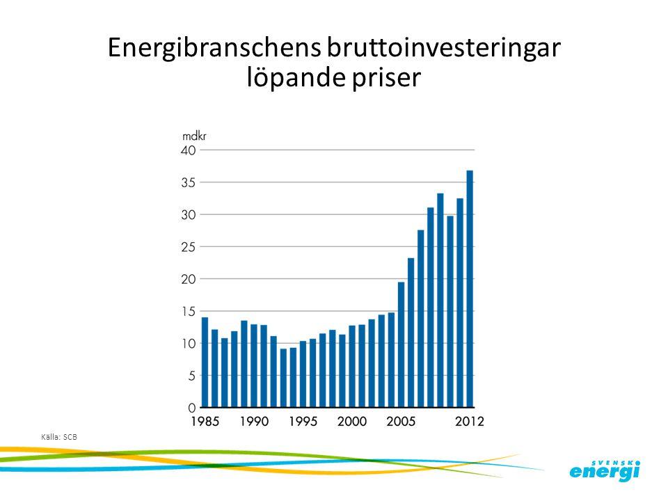 Energibranschens bruttoinvesteringar löpande priser