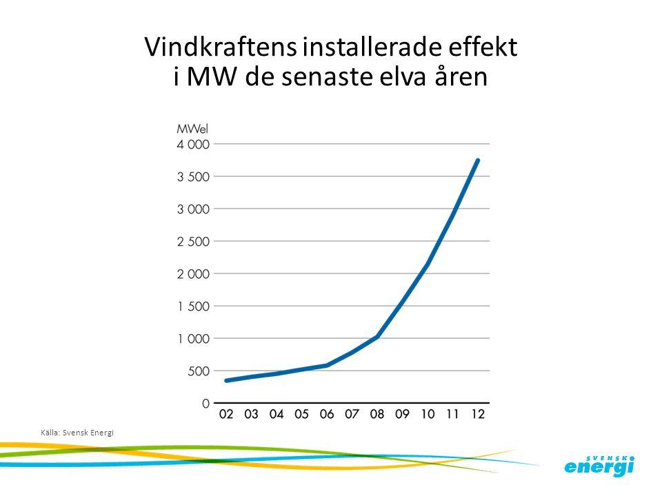 Vindkraftens installerade effekt i MW de senaste elva åren